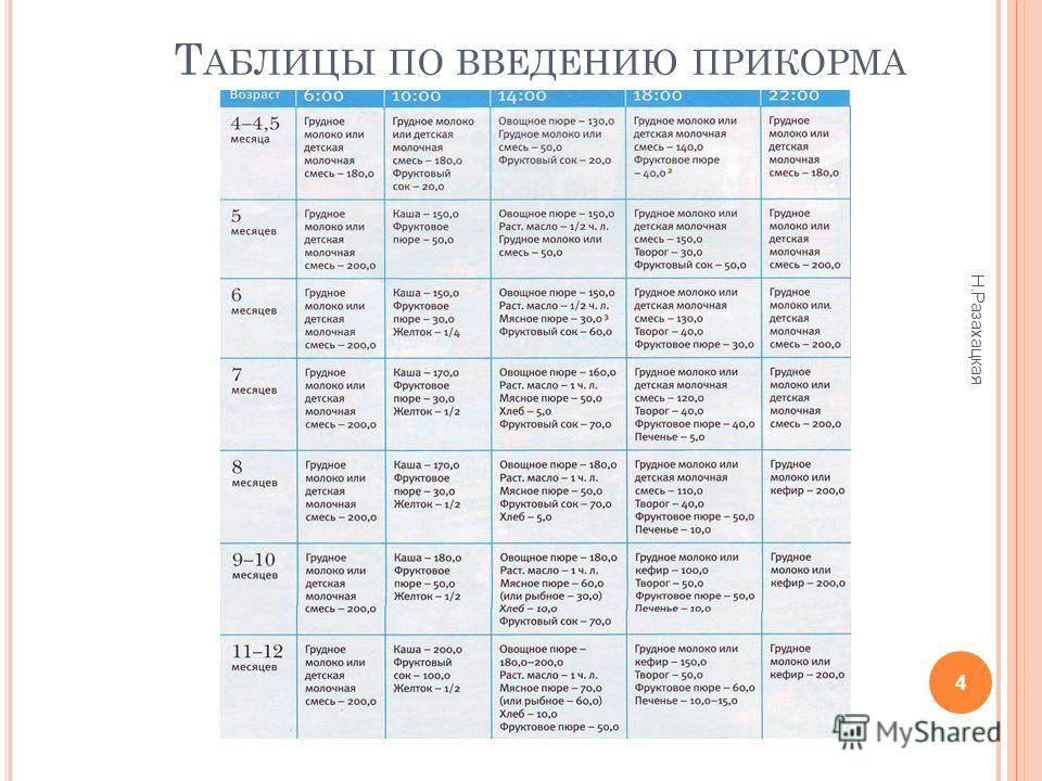 Прикорм для грудничков по месяцам. таблица воз с 4-5-6 месяцев, рекомендации врачей на грудном, искусственном вскармливании