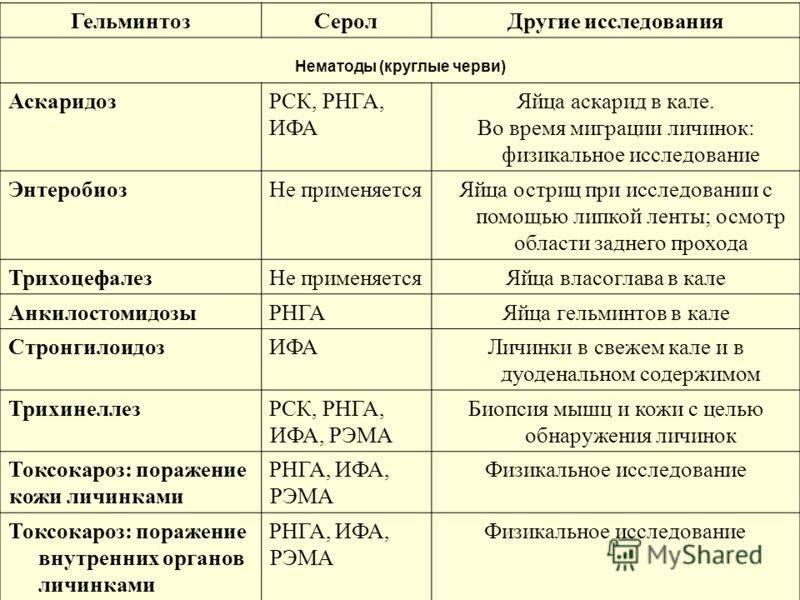 Анализ кала на гельминты: назначение, виды, правила сбора