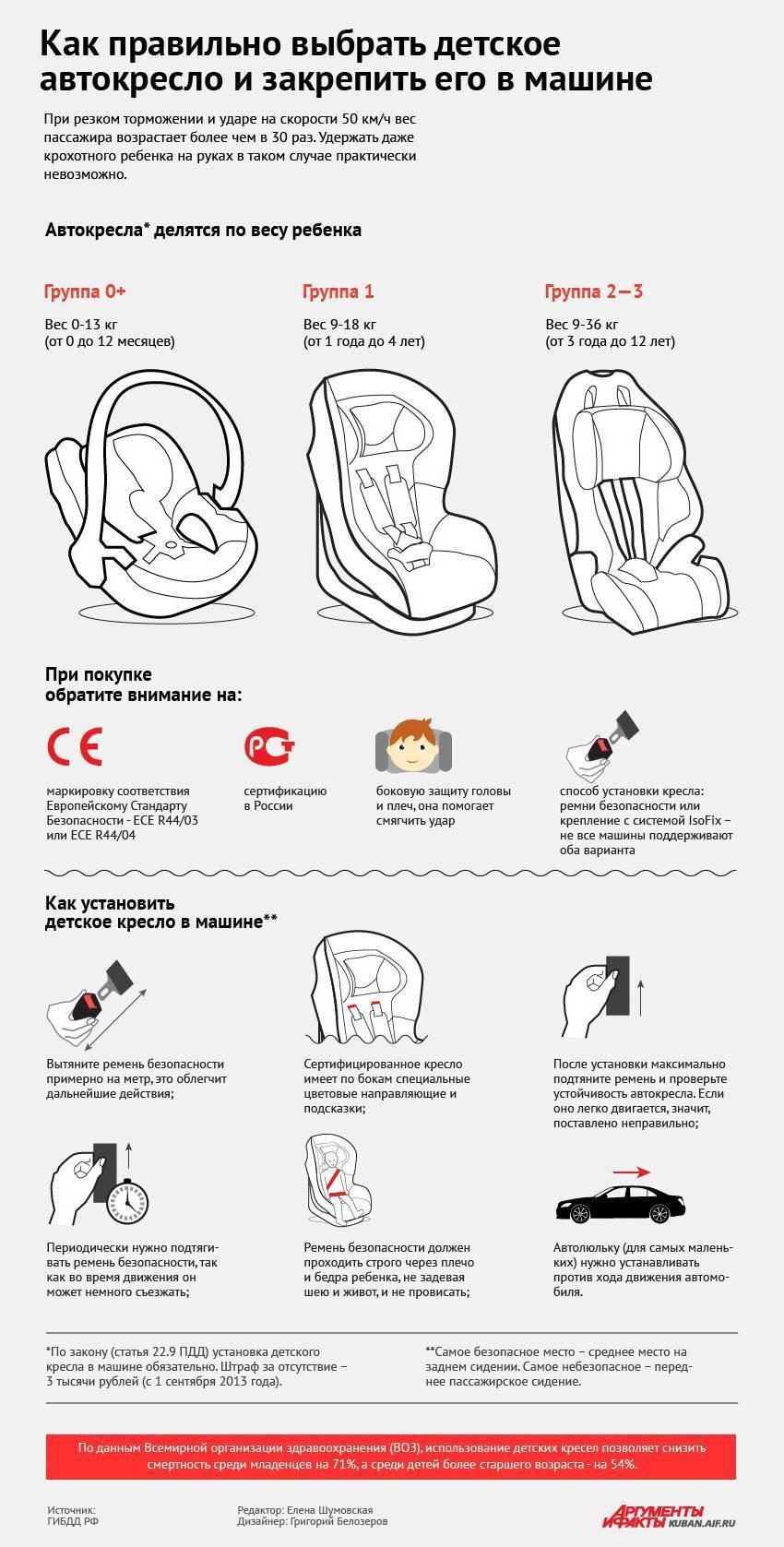 Автокресло для новорожденного ребенка: нужно ли и как выбрать?
