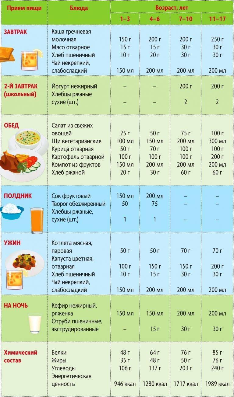 Диета для детей для похудения: меню и рецепты, правила питания, как посадить ребенка на диету / mama66.ru