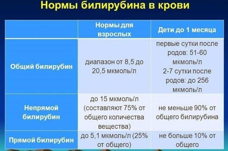 Повышенный билирубин у новорожденных ????: причины и последствия, норма показателя в анализе у детей | konstruktor-diety.ru