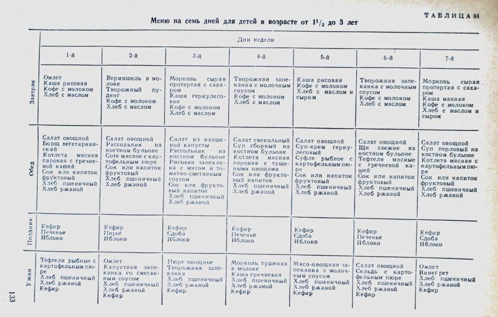 Меню годовалого малыша на каждый день недели с рецептами — топотушки