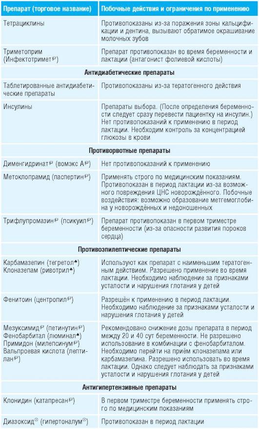 Какие лекарства можно и нельзя принимать беременным? | vseproberemennost.ru
