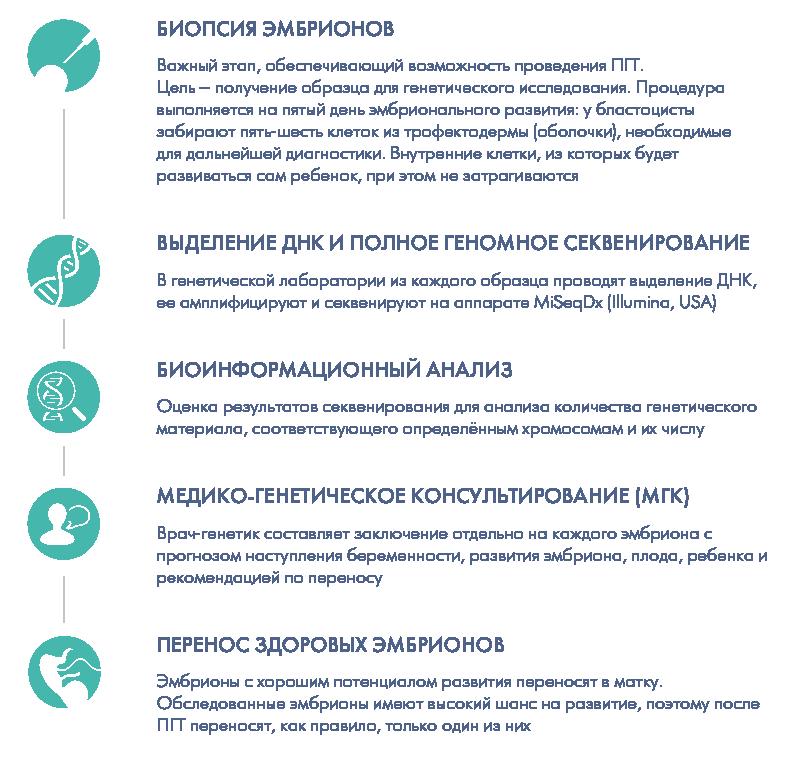 Преимплантационная генетическая диагностика или преимплантационный генетический тест эмбриона (пгд/пгт)