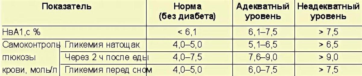 Норма сахара в крови у детей, таблица по возрасту