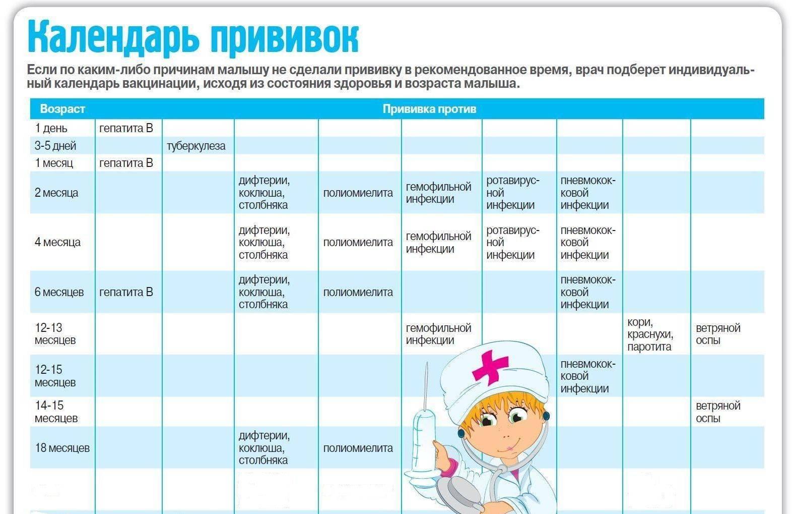 Календарь прививок для детей 2018 в россии (таблица)