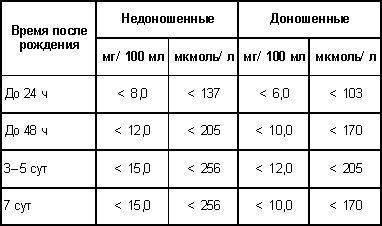 Билирубин у новорожденных: норма, таблица, показатели, как сдавать | hk-krasnodar.ru