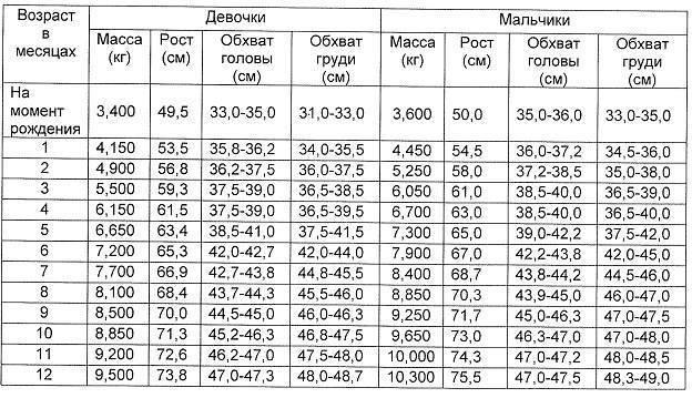 Таблицы и графики воз: рост, вес, имт детей, окружности головы и плеча, толщина кожных складок