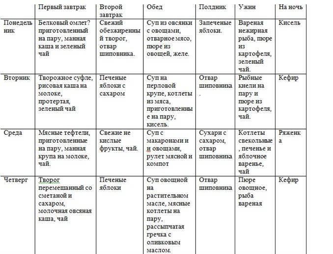 Стол 5 диета, таблица, что можно, что нельзя, меню на неделю для детей и взрослых
