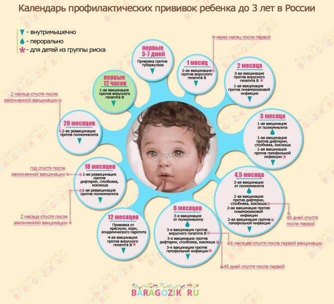Национальный календарь ? обязательных профилактических прививок для детей