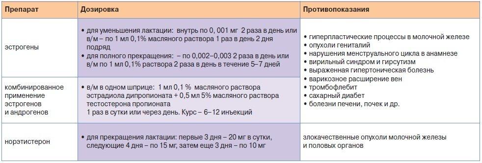Инструкция по применению препарата «лизобакт» при лактации