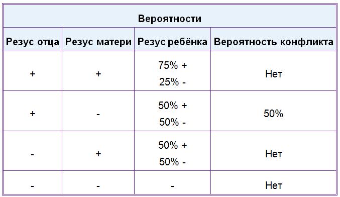 Отрицательный резус-фактор у женщины и мужчины. отрицательный резус при беременности.