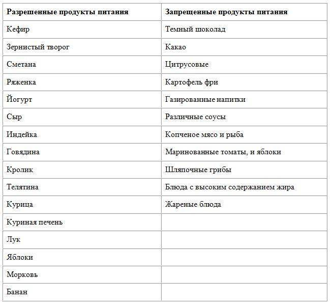 Продукты, разрешенные кормящей маме: список