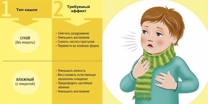 Как смягчить горло при сухом кашле в домашних условиях у ребенка