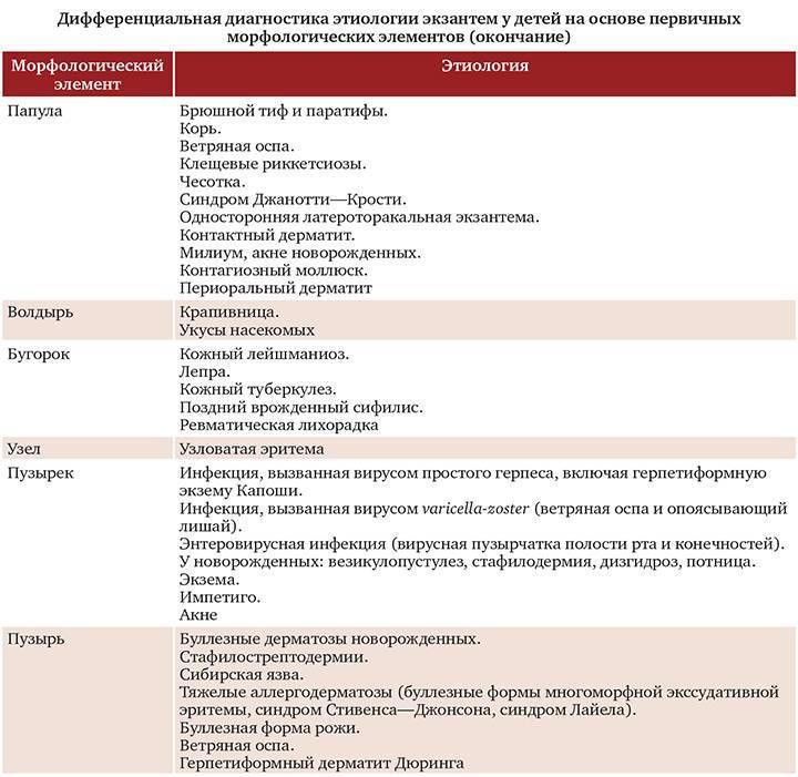 Энтеровирусная инфекция у детей и взрослых симптомы и лечение