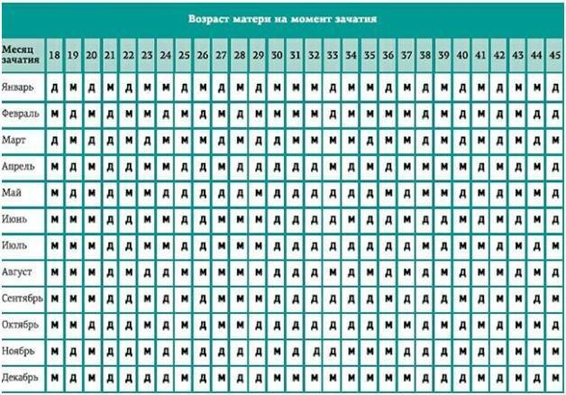 Таблица зачатия пола ребенка по возрасту матери, отца, дате зачатия, рождения родителей, группе, обновлению крови, по ванге, китайскому, японскому календарю. как запланировать и рассчитать