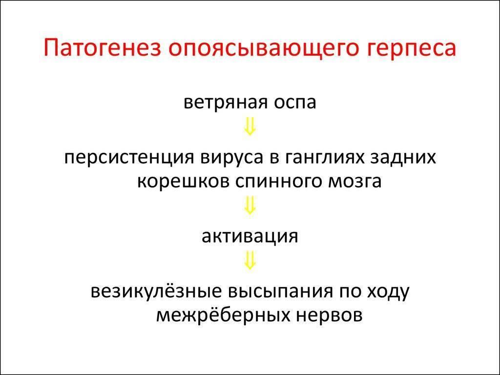 Опоясывающий лишай у детей: как выглядит на фото, причины и симптомы,через сколько пройдет, лечение | pro-herpes.ru