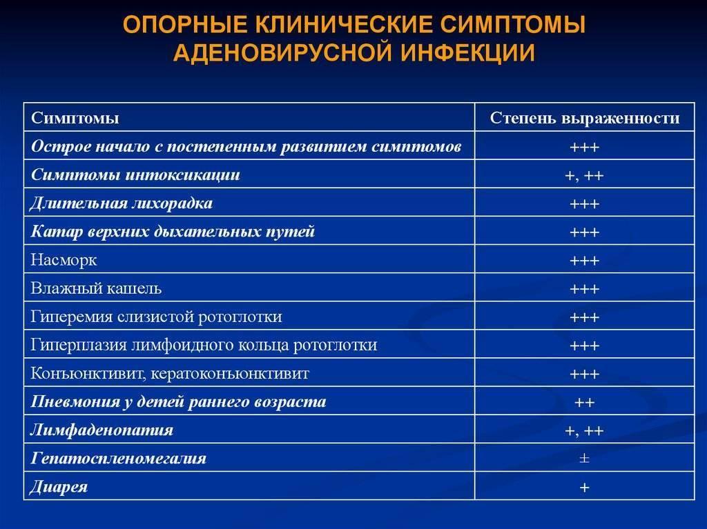 Аденовирусная инфекция у детей: симптомы, лечение, диагностика