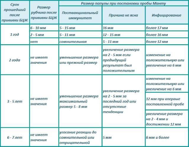 Оценка результата пробы манту у детей: таблица, как правильно и самостоятельно измерить, как самому оценить результаты, фото