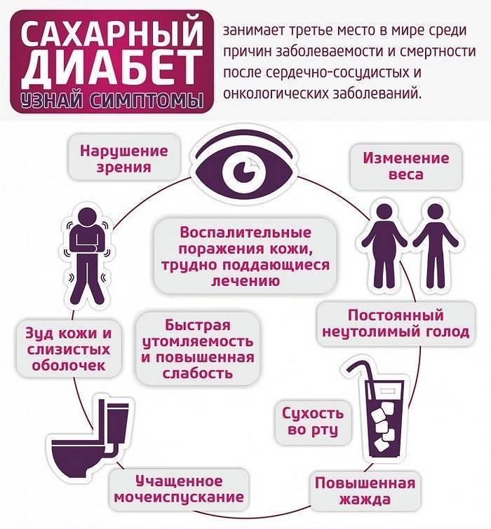 Сахарный диабет у детей: симптомы, признаки, причины, лечение, профилактика, диагностика / mama66.ru