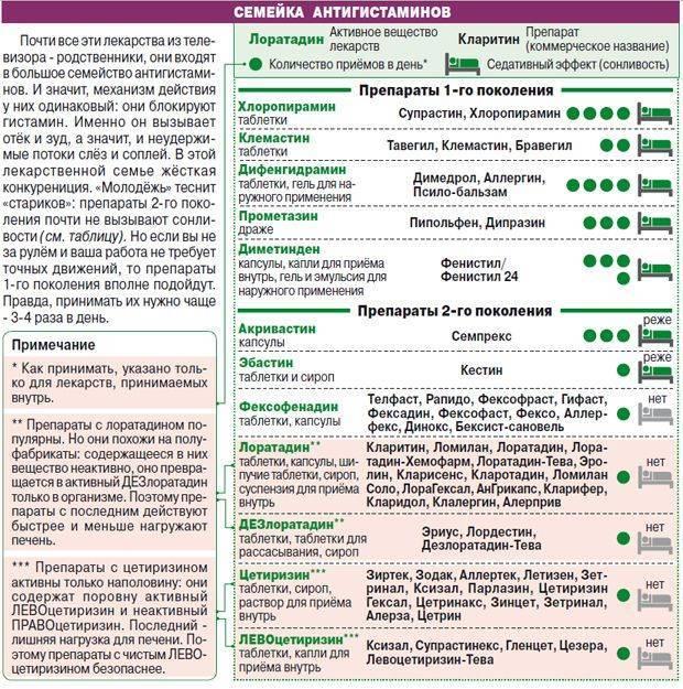 Средство от аллергического ринита, лучшие таблетки и препараты