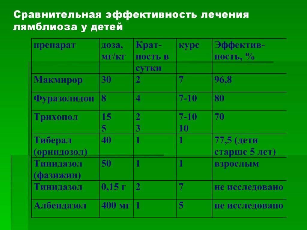 Лямблиоз у детей: признаки, симптомы, лечение | wmj.ru