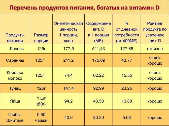 Суточная норма омега-3 и рыбьего жира