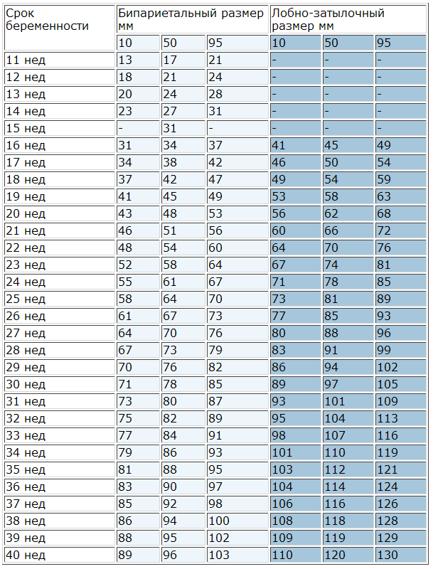 Что смотрят на 32-й неделе беременности по узи: расшифровка и таблица нормы размеров