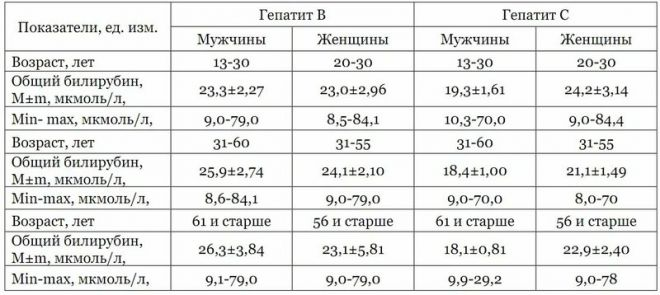 Что означает повышение непрямого билирубина в крови?