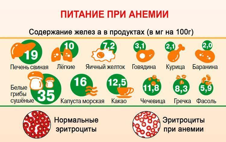 Какие витамины необходимы при анемии