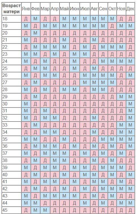 На какой неделе чаще бывают вторые роды по статистике, как они проходят и как долго длятся?