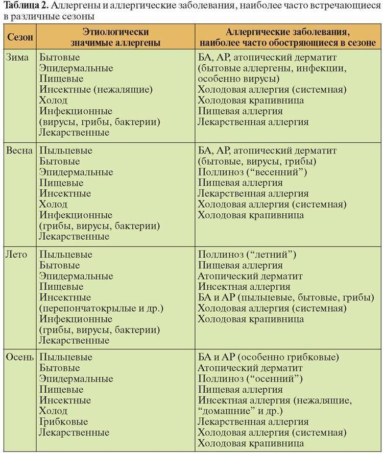 Аллергический бронхит у детей: симптомы и лечение у ребёнка