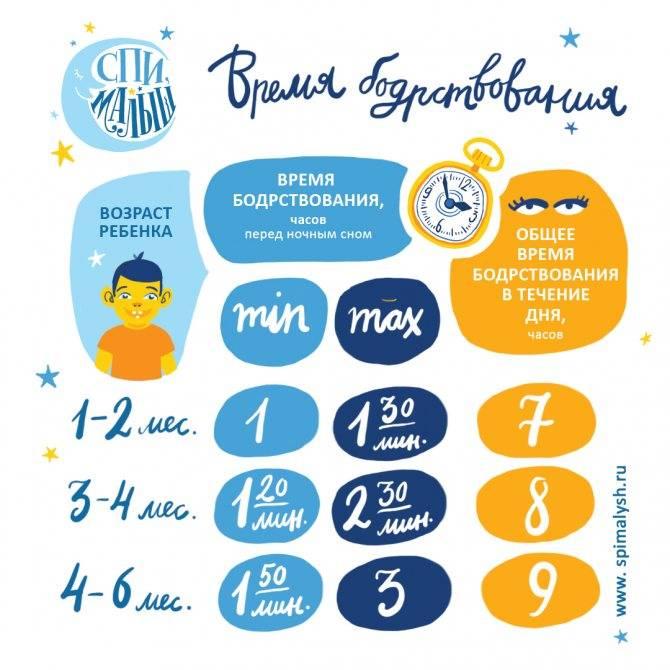 Сколько должен спать ребёнок в 1 месяц: физиологические потребности и нормативы сна новорождённых