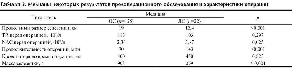 Норма селезенки по узи у взрослых :: syl.ru