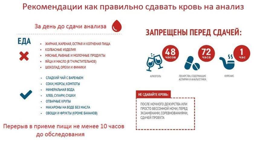 Кровь из вены натощак или нет: можно ли пить воду перед сдачей, кушать