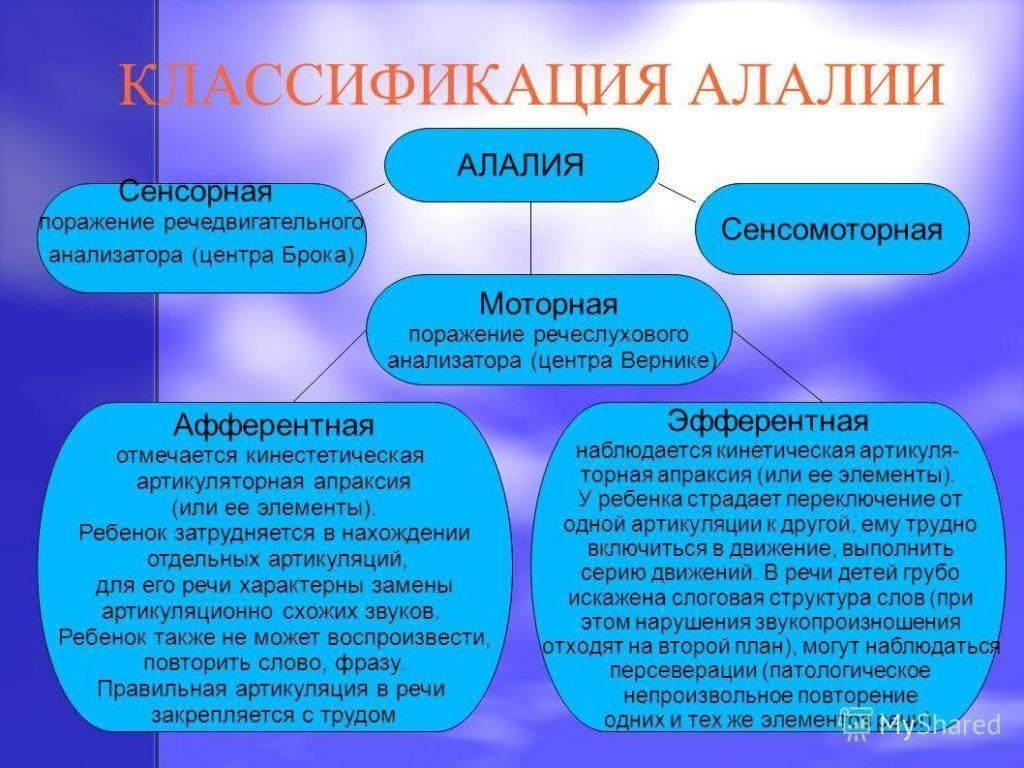 Алалия у детей: симптомы, лечение в домашних условиях, занятия в 3-4 года | нарушения развития | vpolozhenii.com