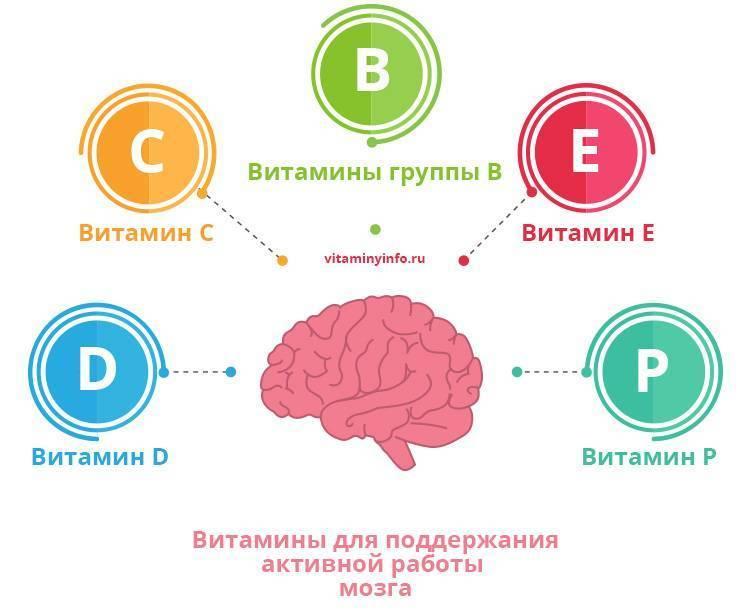 Для памяти для детей существуют препараты для улучшения работы мозга