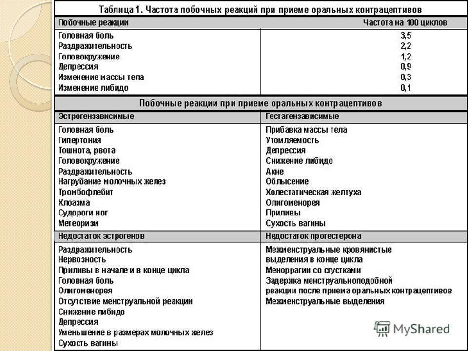 Польза и вред противозачаточных таблеток, побочные эффекты