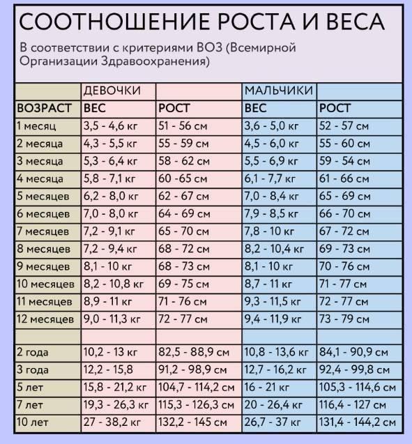 Таблица соотношения роста и веса для девушек, нормы по годам. как рассчитать и достичь идеального веса, поддерживать его