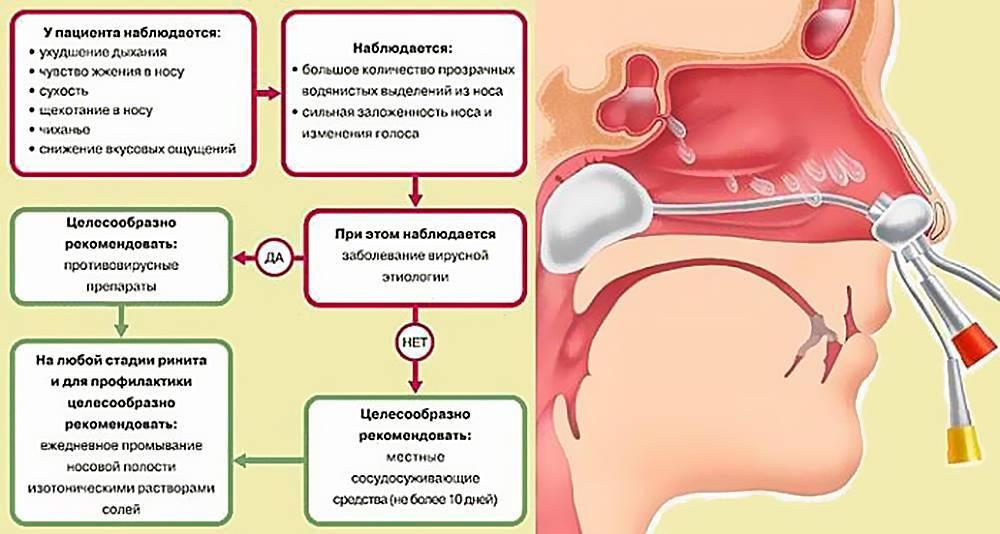 Сопли с кровью у грудничка при отсасывании: причины и лечение