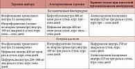 Гидронефроз почки у плода при беременности: причины, симптомы, лечение, двусторонний и односторонний уронефроз правой или левой почки