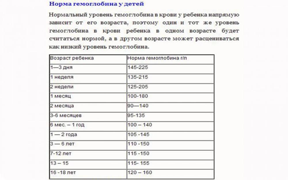 Таблица с нормами гемоглобина у детей по возрасту