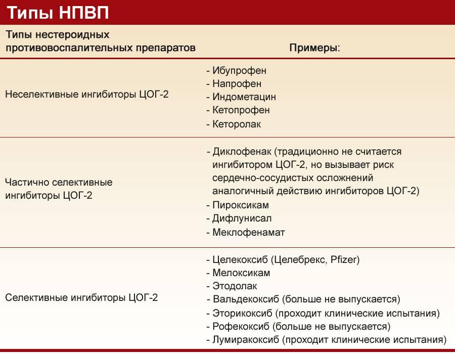Противовоспалительные препараты для детей: средства при простуде, сиропы от кашля