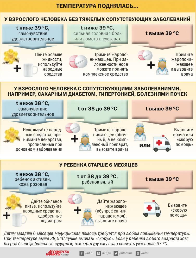 Как сбить высокую температуру у ребенка: с помощью лекарств и без них. жаропонижающие средства для детей