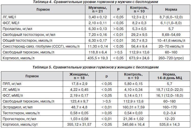 Можно ли забеременеть при повышенном тестостероне: таблица нормы по неделям