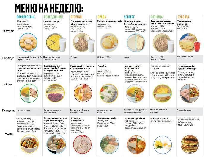Питание кормящей матери в первый месяц после родов меню таблица комаровский. horoshayaberemennost.ru