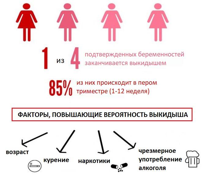 Кто забеременел после эко, отзовитесь! вероятность беременности после эко - статьи |  эко-блог