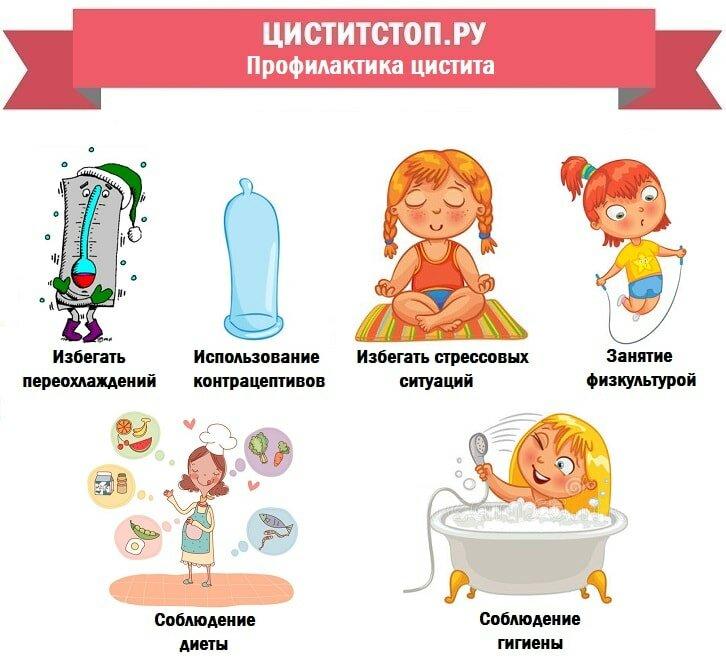 Цистит после родов: симптомы, лечение, причины