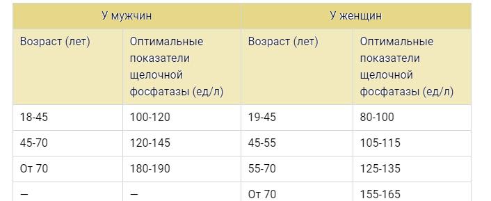 Что показывает щелочная фосфатаза в крови, причины отклонений - медицинский портал «health-ua.org»