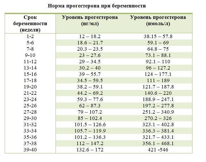 Повышенный фибриноген при беременности в третьем триместре выше нормы что значит